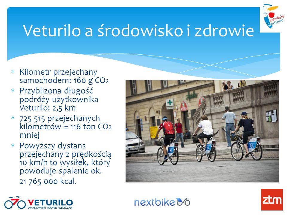Kilometr przejechany samochodem: 160 g CO 2 Przybliżona długość podróży użytkownika Veturilo: 2,5 km 725 515 przejechanych kilometrów = 116 ton CO 2 m