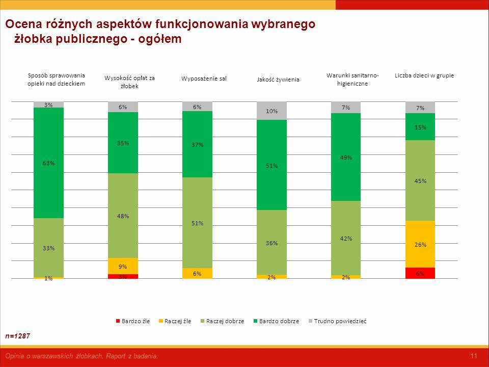 11 Ocena różnych aspektów funkcjonowania wybranego żłobka publicznego - ogółem Opinia o warszawskich żłobkach.