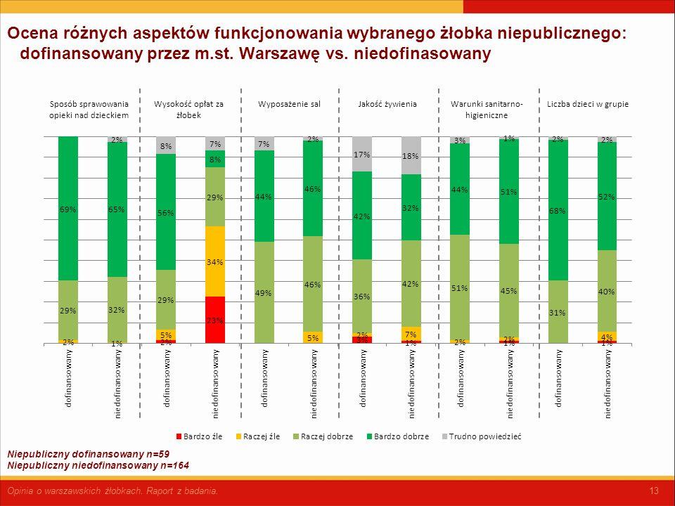 13 Ocena różnych aspektów funkcjonowania wybranego żłobka niepublicznego: dofinansowany przez m.st.