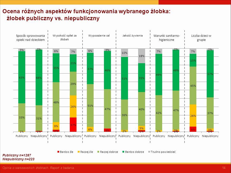 14 Ocena różnych aspektów funkcjonowania wybranego żłobka: żłobek publiczny vs.