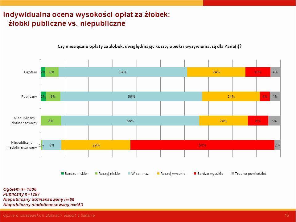 16 Indywidualna ocena wysokości opłat za żłobek: żłobki publiczne vs.