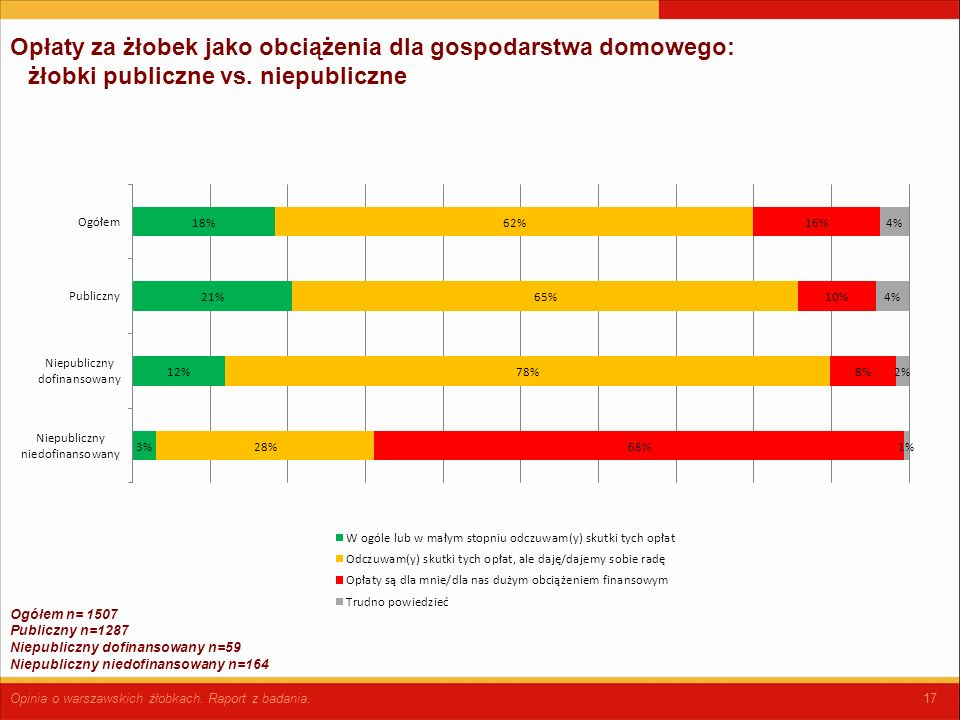17 Opłaty za żłobek jako obciążenia dla gospodarstwa domowego: żłobki publiczne vs.