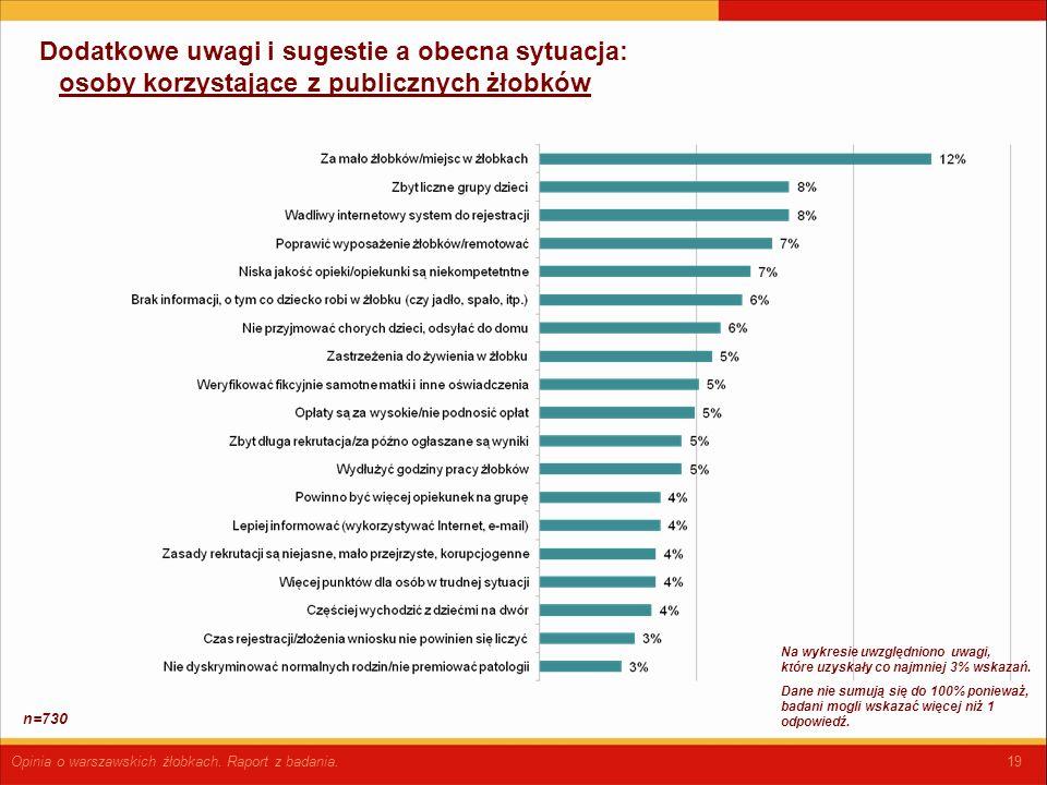 19 Dodatkowe uwagi i sugestie a obecna sytuacja: osoby korzystające z publicznych żłobków Opinia o warszawskich żłobkach.