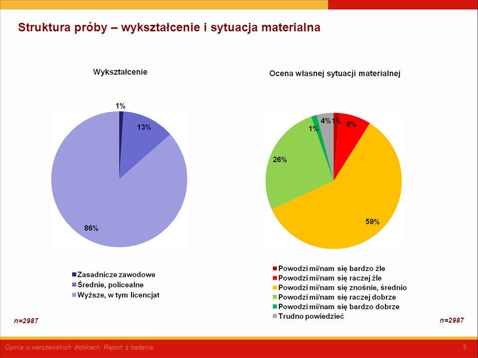 5 Struktura próby – wykształcenie i sytuacja materialna Opinia o warszawskich żłobkach.