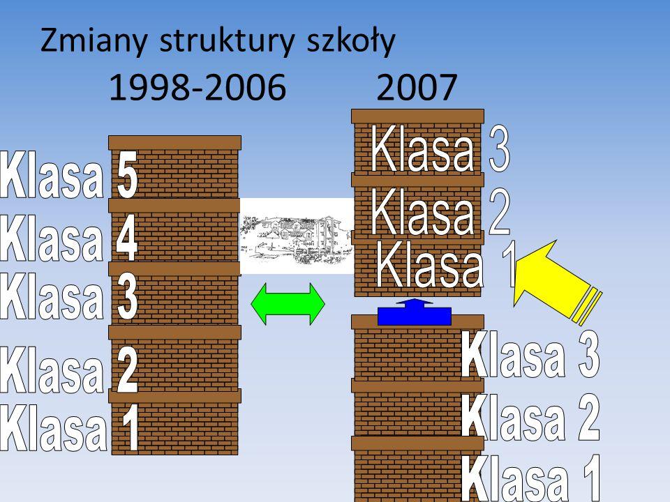Zmiany struktury szkoły 1998-20062007