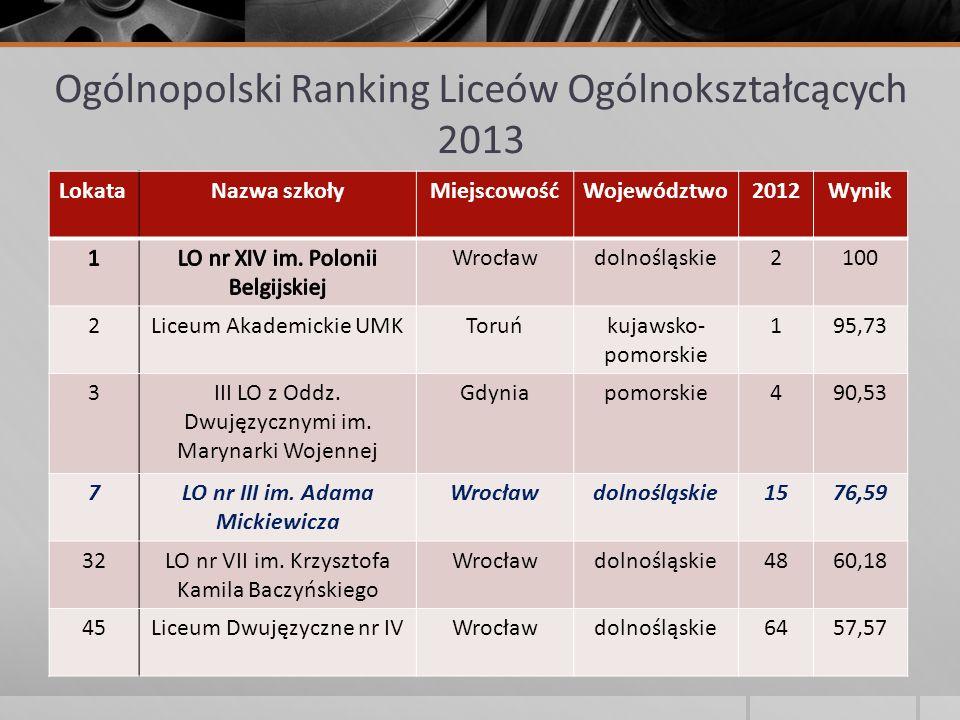 Ogólnopolski Ranking Liceów Ogólnokształcących 2013 LokataNazwa szkołyMiejscowośćWojewództwo2012Wynik Wrocławdolnośląskie2100 2Liceum Akademickie UMKT