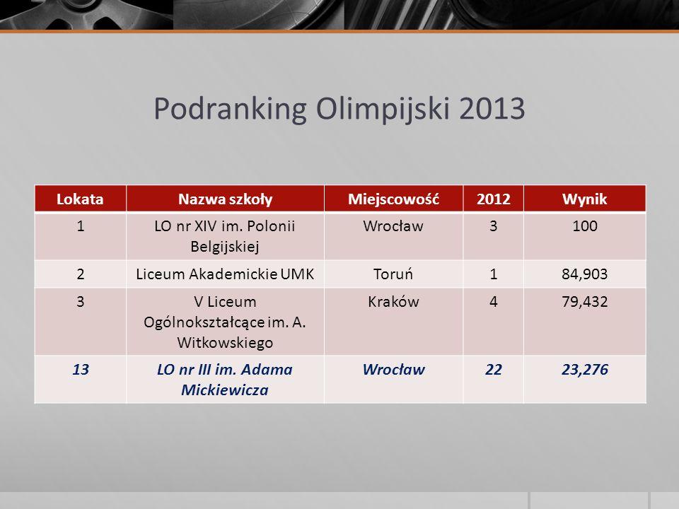 Podranking Olimpijski 2013 LokataNazwa szkołyMiejscowość2012Wynik 1LO nr XIV im. Polonii Belgijskiej Wrocław3100 2Liceum Akademickie UMKToruń184,903 3