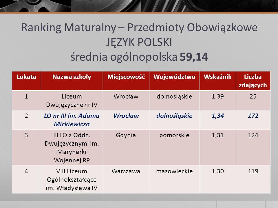 Ranking Maturalny – Przedmioty Obowiązkowe JĘZYK POLSKI średnia ogólnopolska 59,14 LokataNazwa szkołyMiejscowośćWojewództwoWskaźnikLiczba zdających 1L