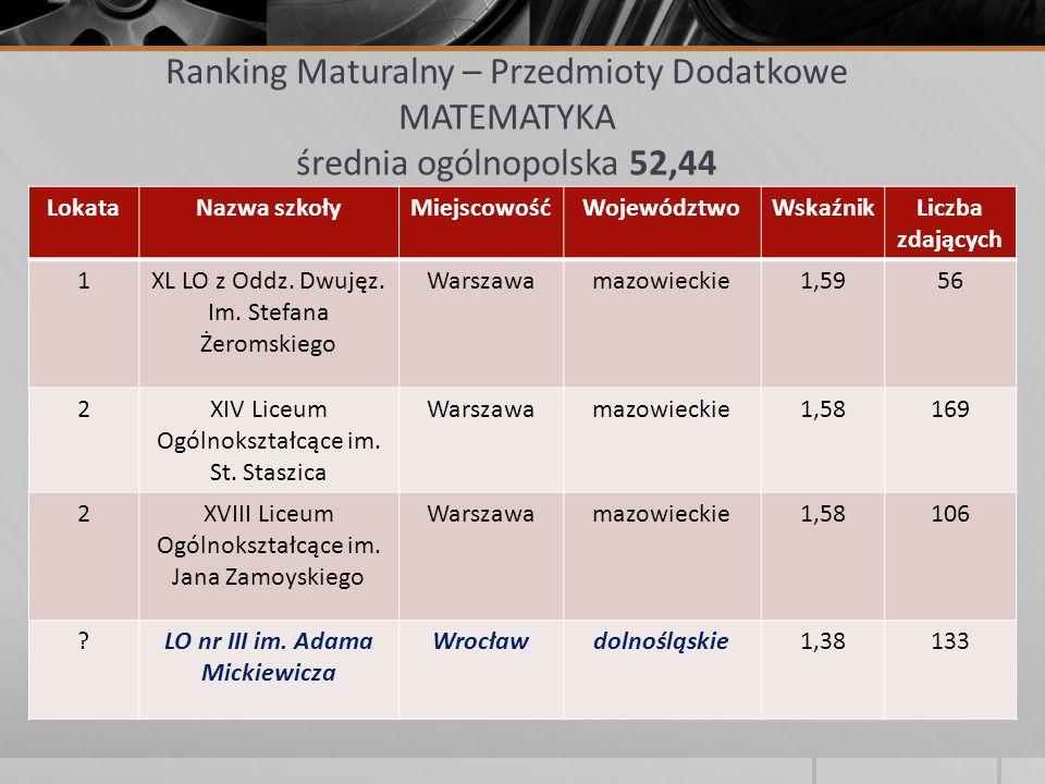 Ranking Maturalny – Przedmioty Dodatkowe MATEMATYKA średnia ogólnopolska 52,44 LokataNazwa szkołyMiejscowośćWojewództwoWskaźnikLiczba zdających 1XL LO