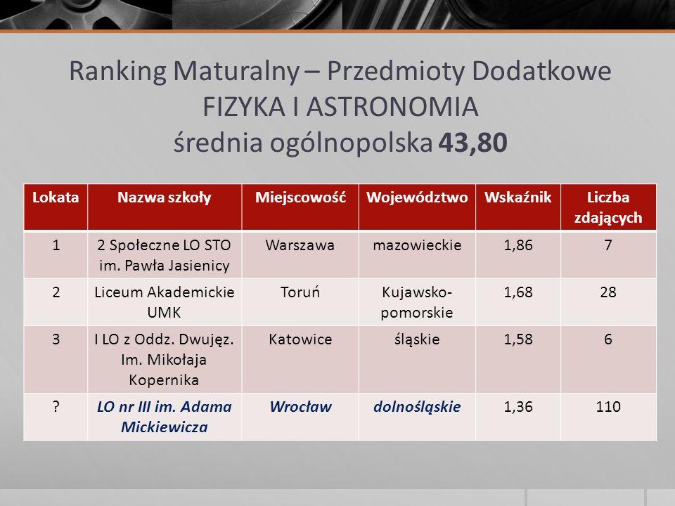 Ranking Maturalny – Przedmioty Dodatkowe FIZYKA I ASTRONOMIA średnia ogólnopolska 43,80 LokataNazwa szkołyMiejscowośćWojewództwoWskaźnikLiczba zdający