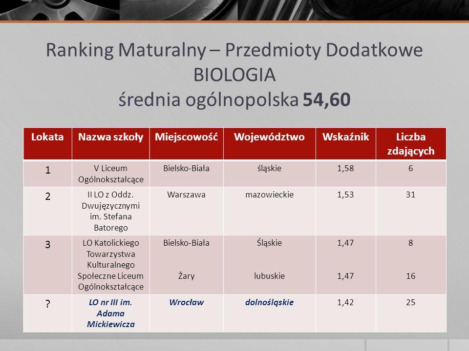 Ranking Maturalny – Przedmioty Dodatkowe BIOLOGIA średnia ogólnopolska 54,60 LokataNazwa szkołyMiejscowośćWojewództwoWskaźnikLiczba zdających 1 V Lice