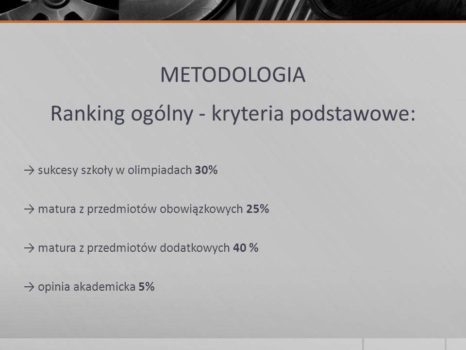 METODOLOGIA Ranking ogólny - kryteria podstawowe: sukcesy szkoły w olimpiadach 30% matura z przedmiotów obowiązkowych 25% matura z przedmiotów dodatko