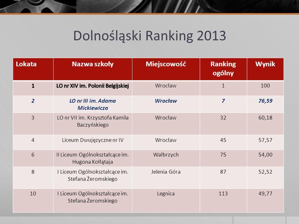 Dolnośląski Ranking 2013 LokataNazwa szkołyMiejscowośćRanking ogólny Wynik Wrocław1100 2LO nr III im. Adama Mickiewicza Wrocław776,59 3LO nr VII im. K