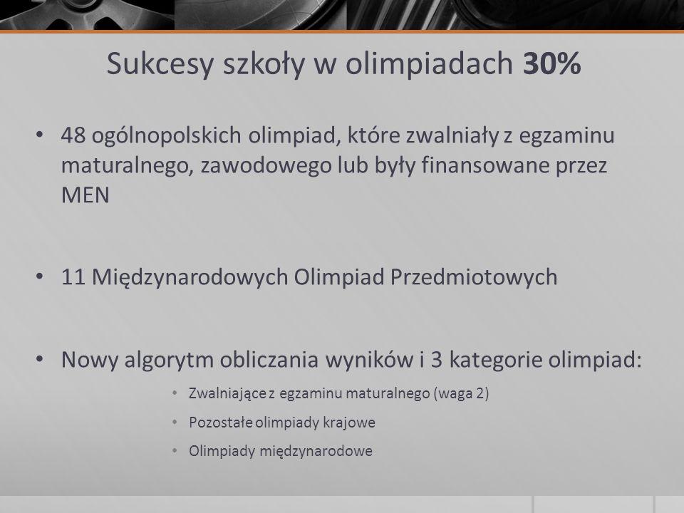 Sukcesy szkoły w olimpiadach 30% 48 ogólnopolskich olimpiad, które zwalniały z egzaminu maturalnego, zawodowego lub były finansowane przez MEN 11 Międ