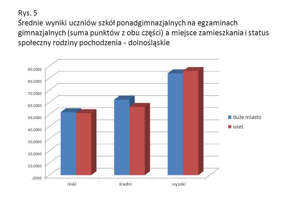 Rys. 5 Średnie wyniki uczniów szkół ponadgimnazjalnych na egzaminach gimnazjalnych (suma punktów z obu części) a miejsce zamieszkania i status społecz