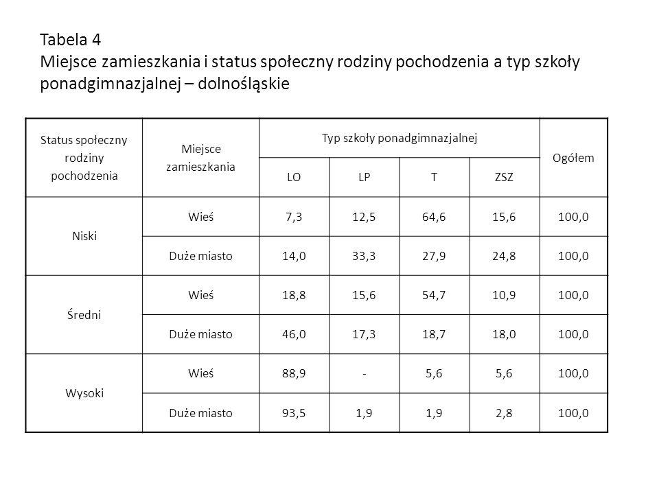 Tabela 4 Miejsce zamieszkania i status społeczny rodziny pochodzenia a typ szkoły ponadgimnazjalnej – dolnośląskie Status społeczny rodziny pochodzeni