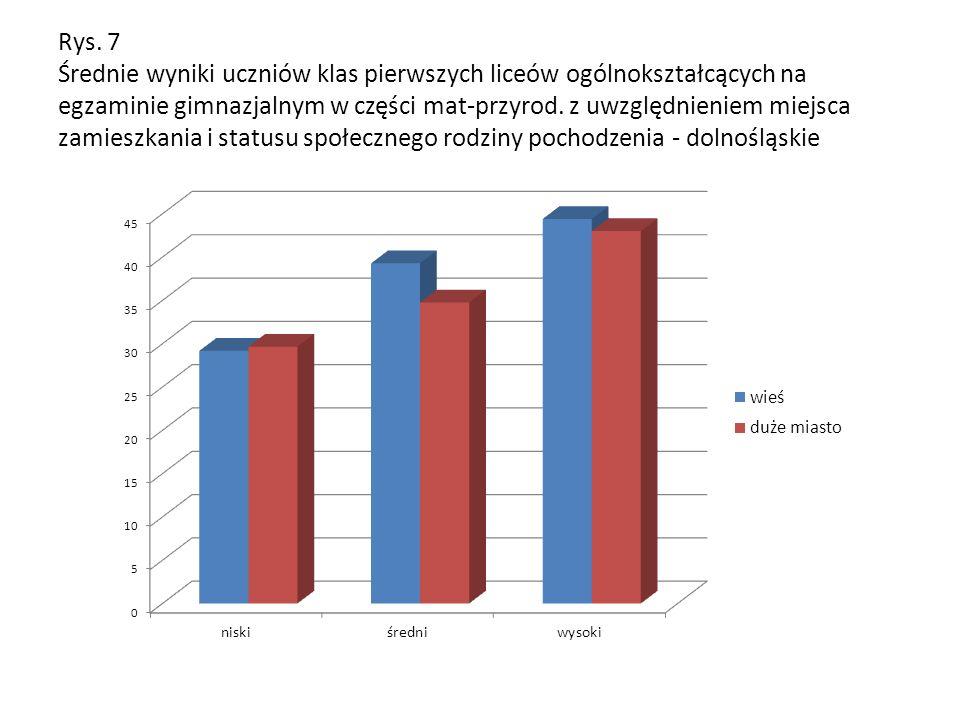 Rys. 7 Średnie wyniki uczniów klas pierwszych liceów ogólnokształcących na egzaminie gimnazjalnym w części mat-przyrod. z uwzględnieniem miejsca zamie