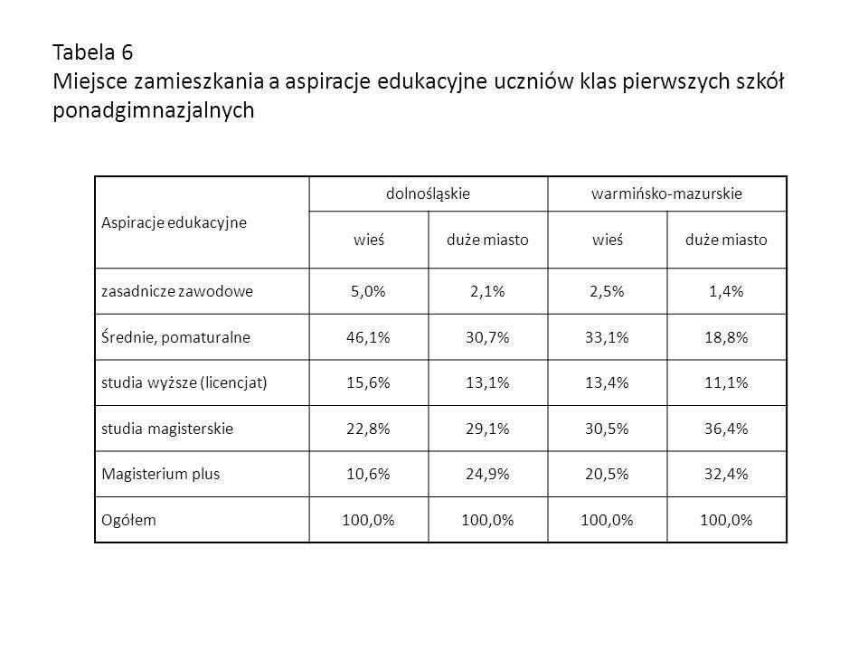 Tabela 6 Miejsce zamieszkania a aspiracje edukacyjne uczniów klas pierwszych szkół ponadgimnazjalnych Aspiracje edukacyjne dolnośląskiewarmińsko-mazur