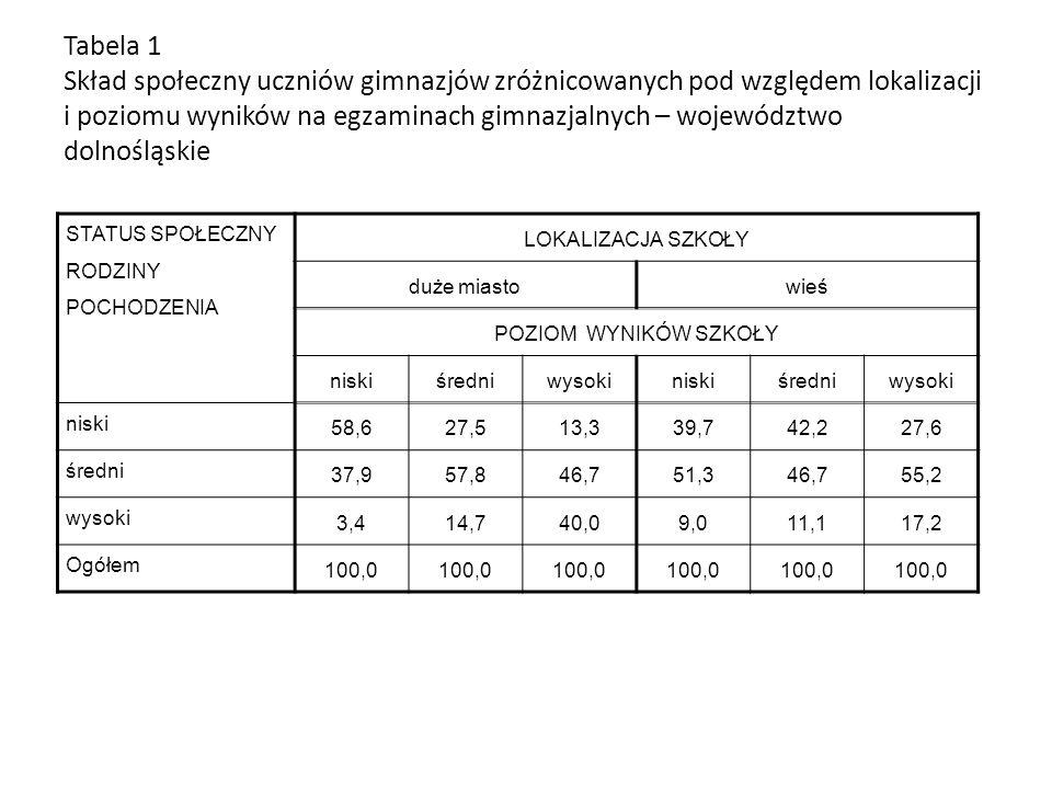 Tabela 1 Skład społeczny uczniów gimnazjów zróżnicowanych pod względem lokalizacji i poziomu wyników na egzaminach gimnazjalnych – województwo dolnośl
