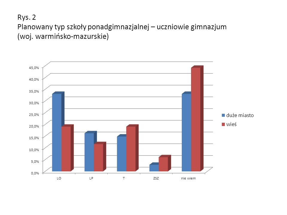 Rys. 2 Planowany typ szkoły ponadgimnazjalnej – uczniowie gimnazjum (woj. warmińsko-mazurskie)