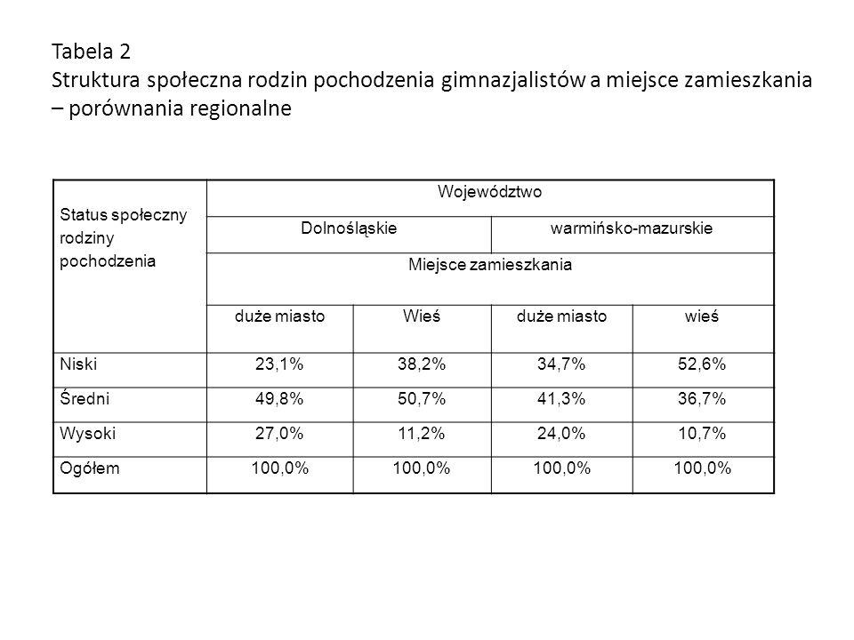 Tabela 2 Struktura społeczna rodzin pochodzenia gimnazjalistów a miejsce zamieszkania – porównania regionalne Status społeczny rodziny pochodzenia Woj