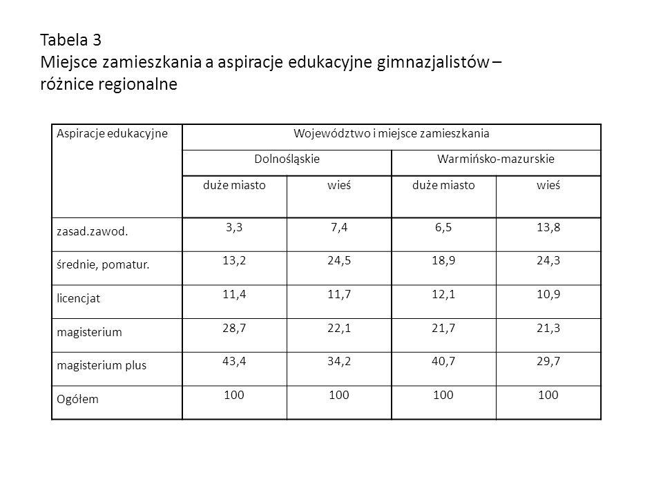 Tabela 3 Miejsce zamieszkania a aspiracje edukacyjne gimnazjalistów – różnice regionalne Aspiracje edukacyjneWojewództwo i miejsce zamieszkania Dolnoś