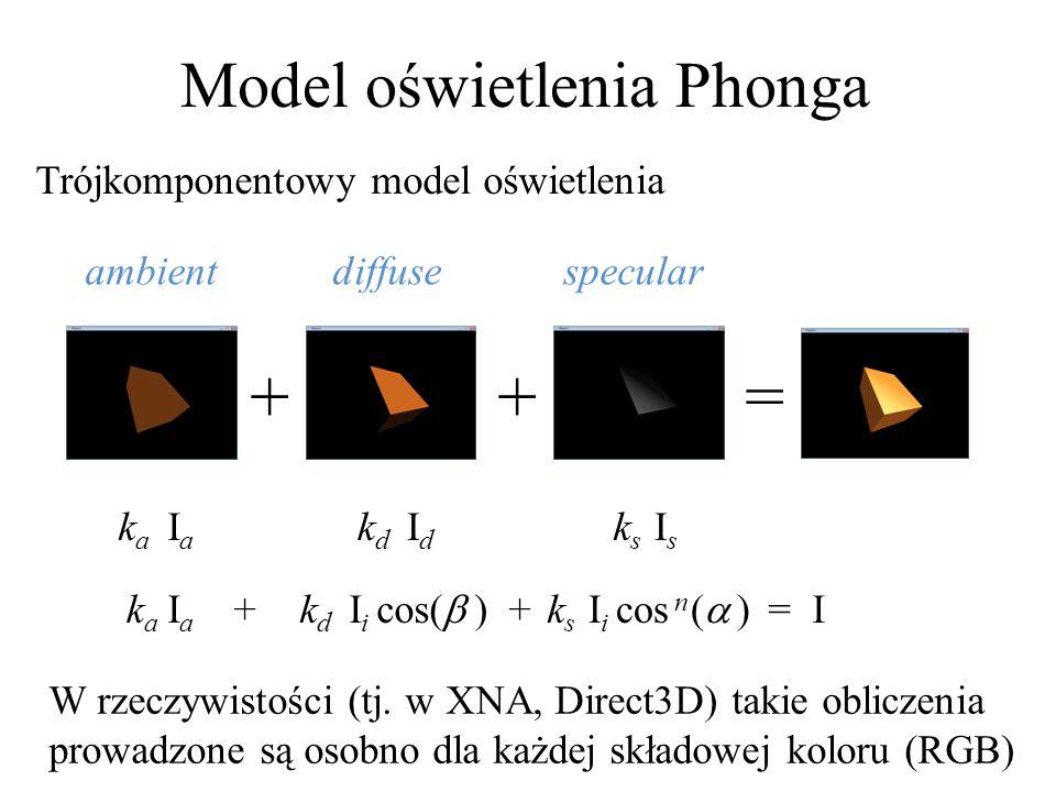 + + = I Model oświetlenia Phonga Trójkomponentowy model oświetlenia ++= IaIa IdId IsIs kaka kdkd ksks kaka kdkd ksks I i cos( )I i cos n ( ) IaIa ambi