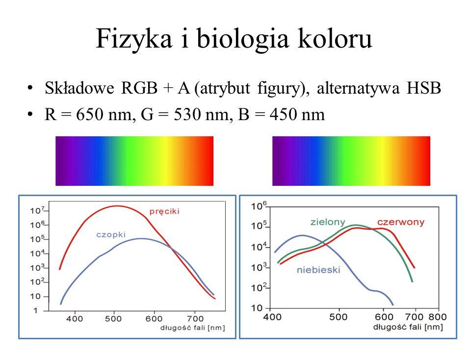 Fizyka i biologia koloru Składowe RGB + A (atrybut figury), alternatywa HSB R = 650 nm, G = 530 nm, B = 450 nm