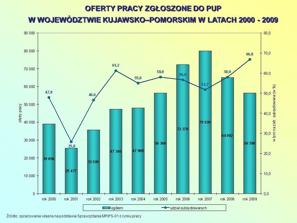 Źródło: opracowanie własne na podstawie Sprawozdania MPiPS-01 o rynku pracy OFERTY PRACY ZGŁOSZONE DO PUP W WOJEWÓDZTWIE KUJAWSKO–POMORSKIM W LATACH 2