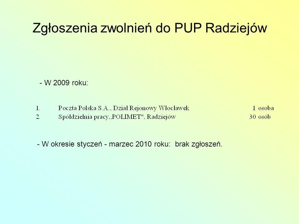 Zgłoszenia zwolnień do PUP Radziejów - W 2009 roku: - W okresie styczeń - marzec 2010 roku: brak zgłoszeń.