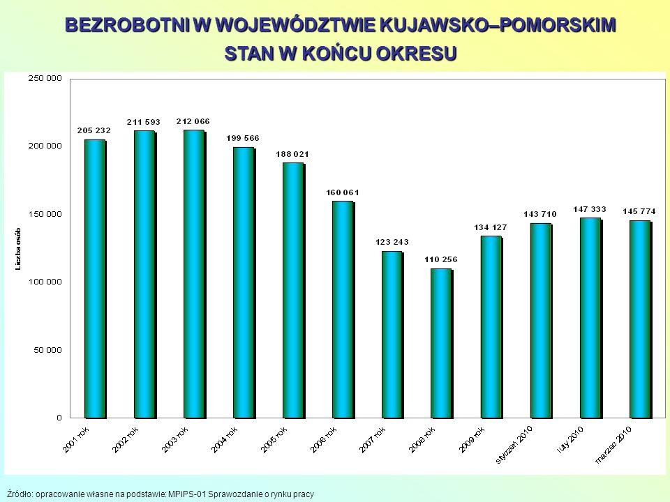 2 BEZROBOTNI W WOJEWÓDZTWIE KUJAWSKO–POMORSKIM STAN W KOŃCU OKRESU Źródło: opracowanie własne na podstawie: MPiPS-01 Sprawozdanie o rynku pracy