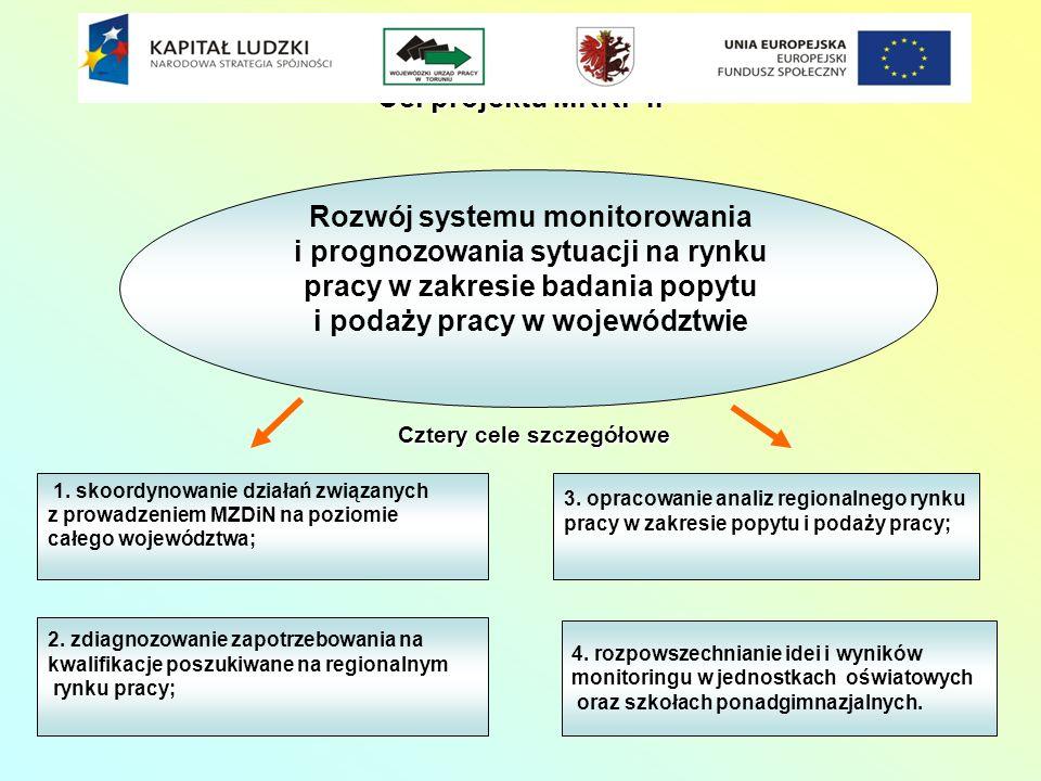 24 Cel projektu MRRP II Rozwój systemu monitorowania i prognozowania sytuacji na rynku pracy w zakresie badania popytu i podaży pracy w województwie 1