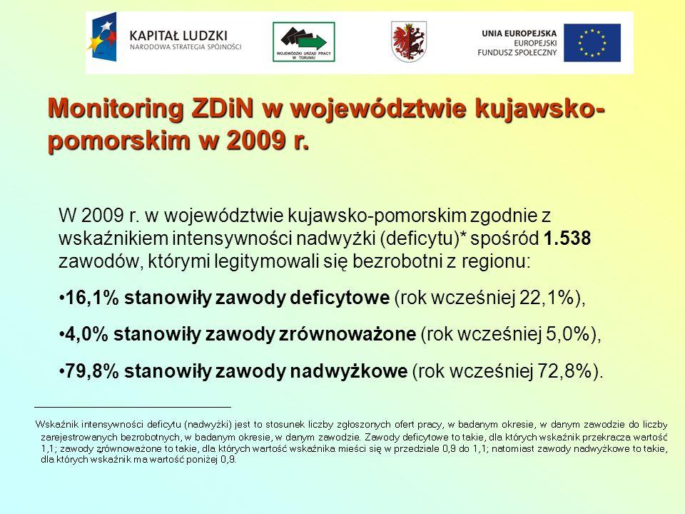 Monitoring ZDiN w województwie kujawsko- pomorskim w 2009 r. W 2009 r. w województwie kujawsko-pomorskim zgodnie z wskaźnikiem intensywności nadwyżki