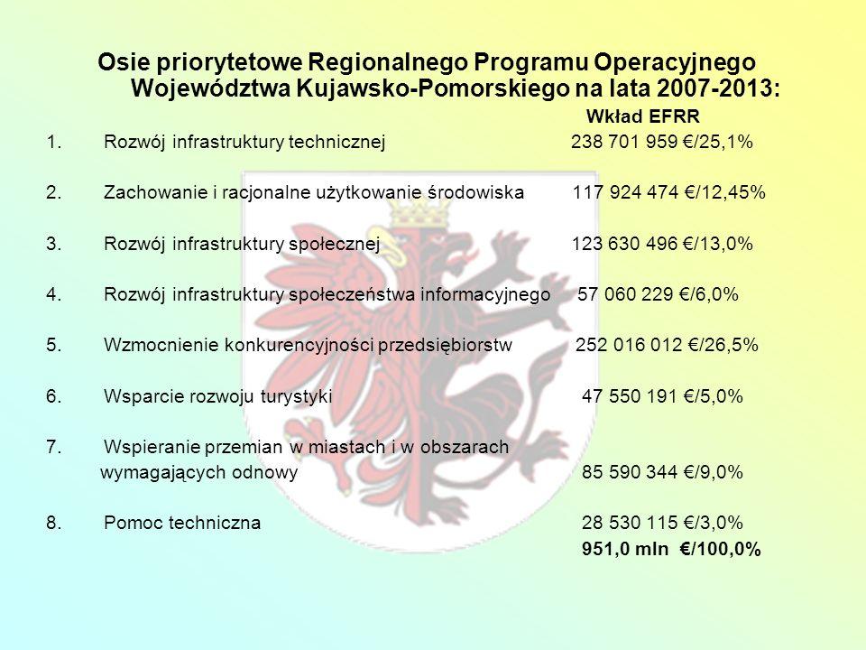 Osie priorytetowe Regionalnego Programu Operacyjnego Województwa Kujawsko-Pomorskiego na lata 2007-2013: Wkład EFRR 1.Rozwój infrastruktury techniczne