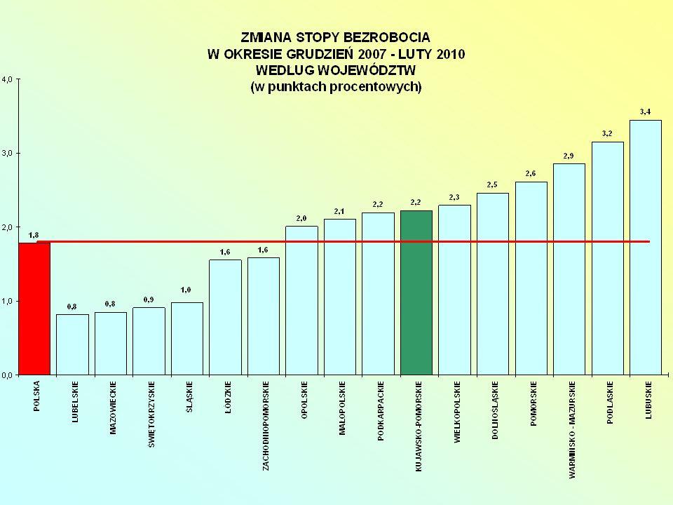 Projekt systemowy WUP – Monitoring regionalnego rynku pracy II Wojewódzki Urząd Pracy w Toruniu wykonuje zadania związane z monitoringiem w ramach projektu systemowego Monitoring regionalnego rynku pracy II.