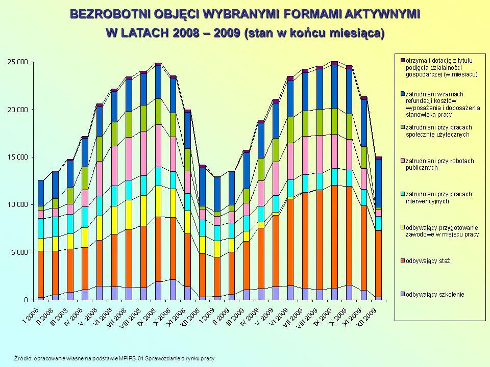 BEZROBOTNI OBJĘCI WYBRANYMI FORMAMI AKTYWNYMI W LATACH 2008 – 2009 (stan w końcu miesiąca) Źródło: opracowanie własne na podstawie MPiPS-01 Sprawozdan