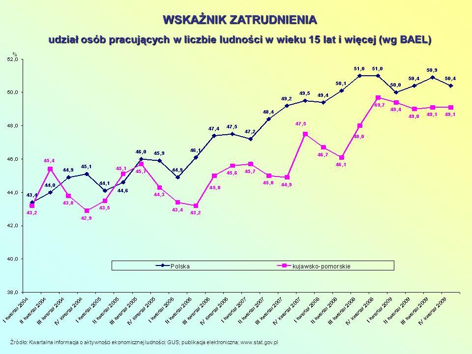 UDZIAŁY WYBRANYCH KATEGORII BEZROBOTNYCH W LICZBIE BEZROBOTNYCH OGÓŁEM W PUP RADZIEJÓW NA TLE WOJEWÓDZTWA - STAN W KOŃCU 2009 R.