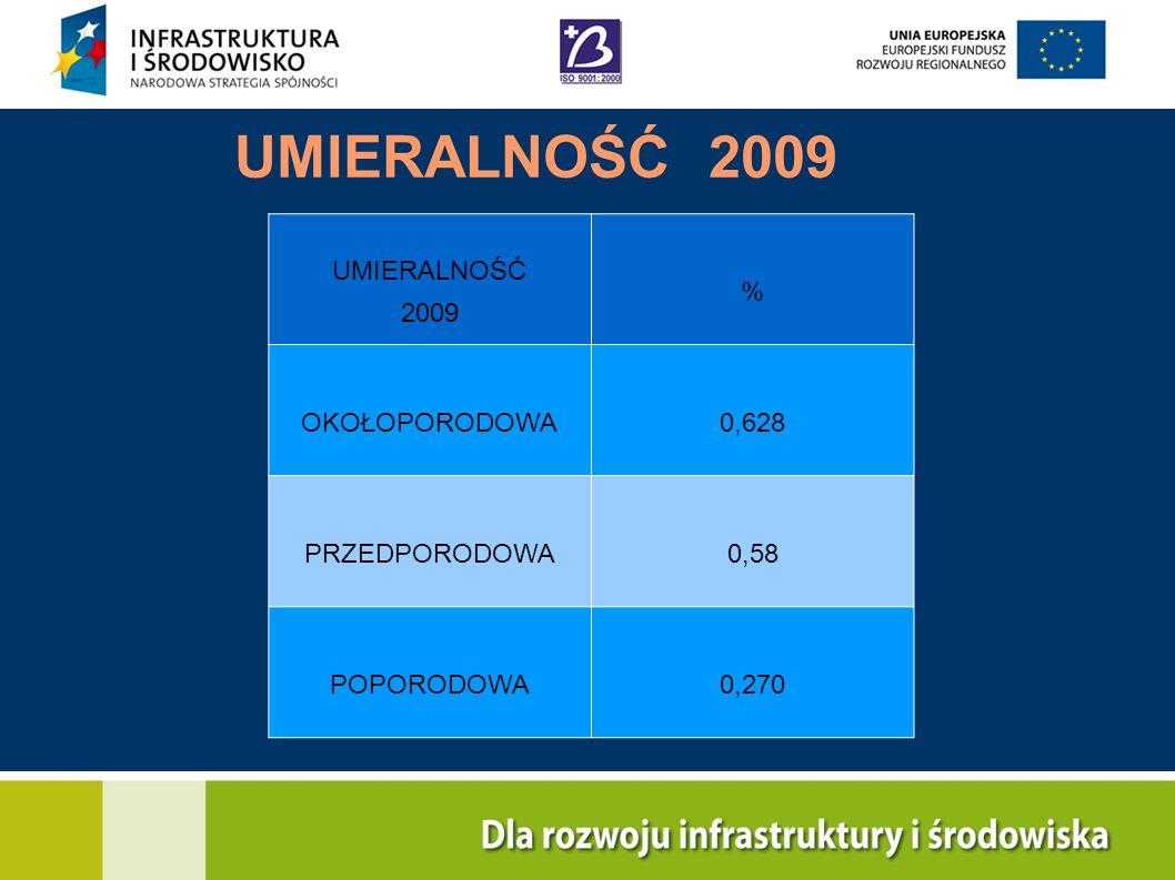 UMIERALNOŚĆ 2009 UMIERALNOŚĆ 2009 % OKOŁOPORODOWA0,628 PRZEDPORODOWA0,58 POPORODOWA0,270