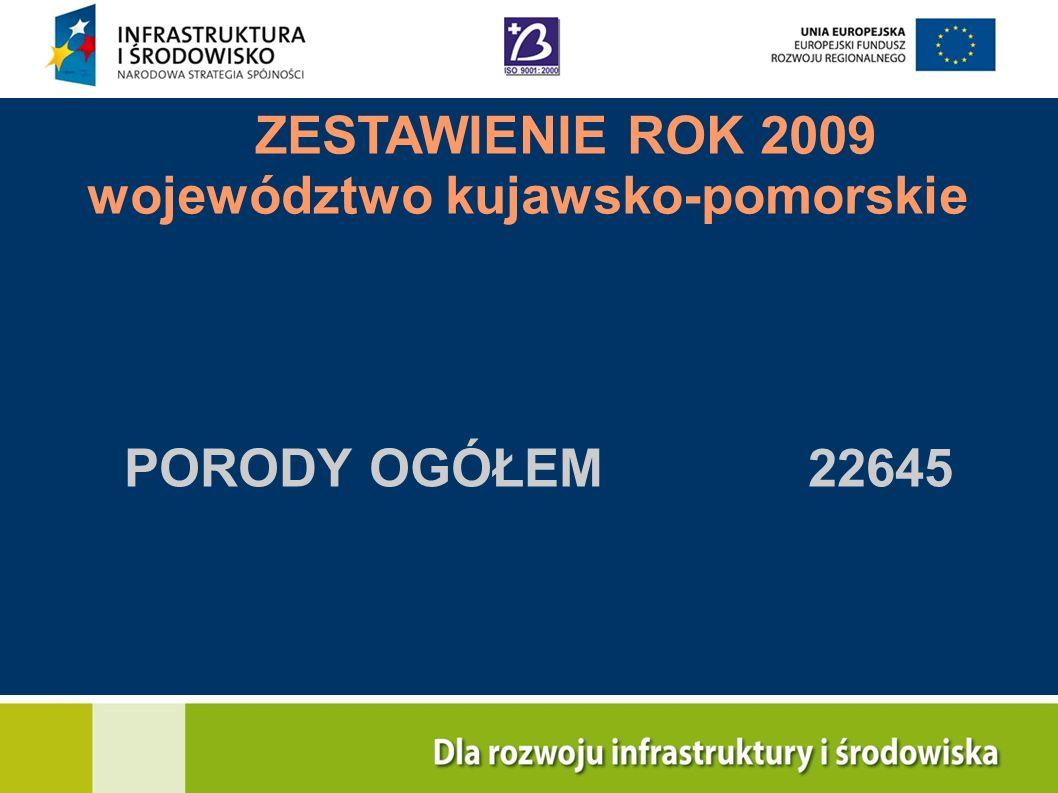 ZESTAWIENIE ROK 2009 województwo kujawsko-pomorskie PORODY OGÓŁEM 22645