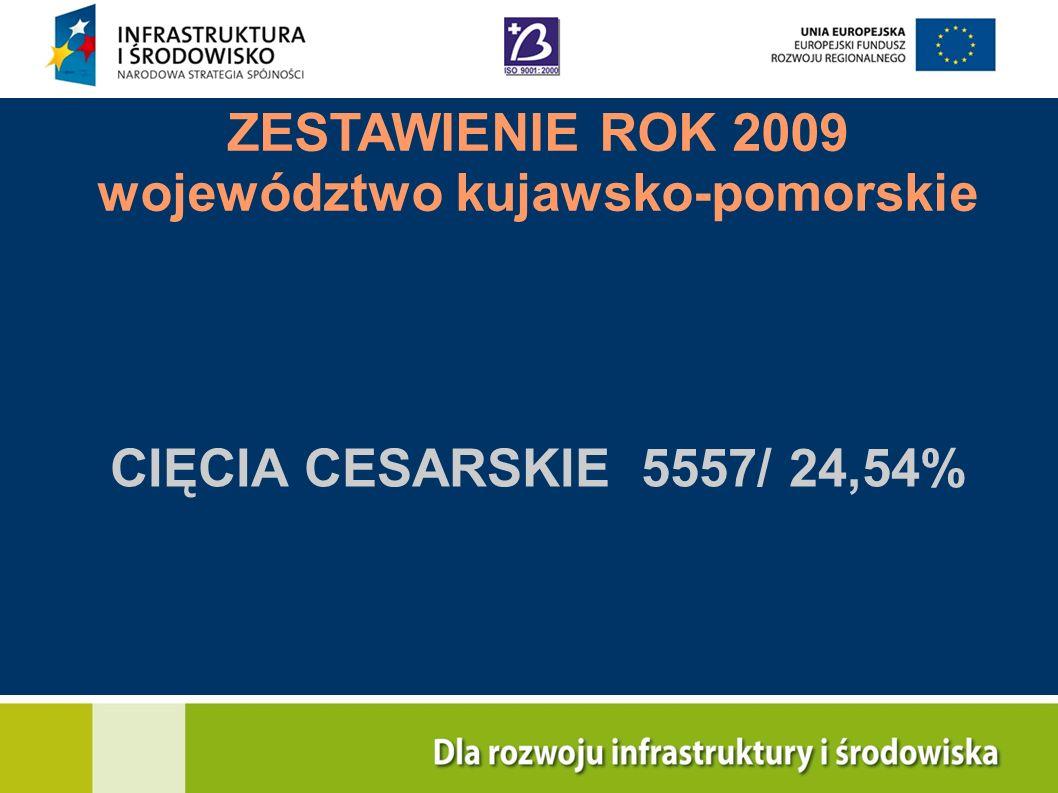 CIĘCIA CESARSKIE 5557/ 24,54% ZESTAWIENIE ROK 2009 województwo kujawsko-pomorskie