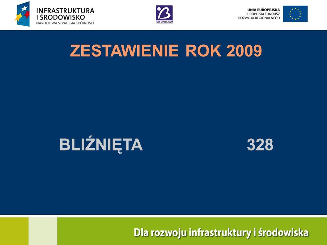 ZESTAWIENIE ROK 2009 BLIŹNIĘTA 328