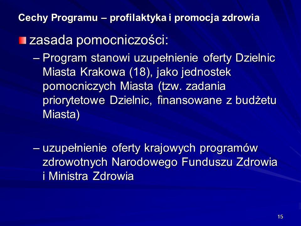 15 Cechy Programu – profilaktyka i promocja zdrowia zasada pomocniczości: –Program stanowi uzupełnienie oferty Dzielnic Miasta Krakowa (18), jako jednostek pomocniczych Miasta (tzw.