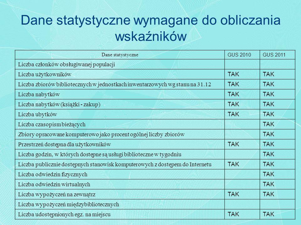 Dane statystyczne GUS 2010GUS 2011 Liczba członków obsługiwanej populacji Liczba użytkowników TAK Liczba zbiorów bibliotecznych w jednostkach inwentar