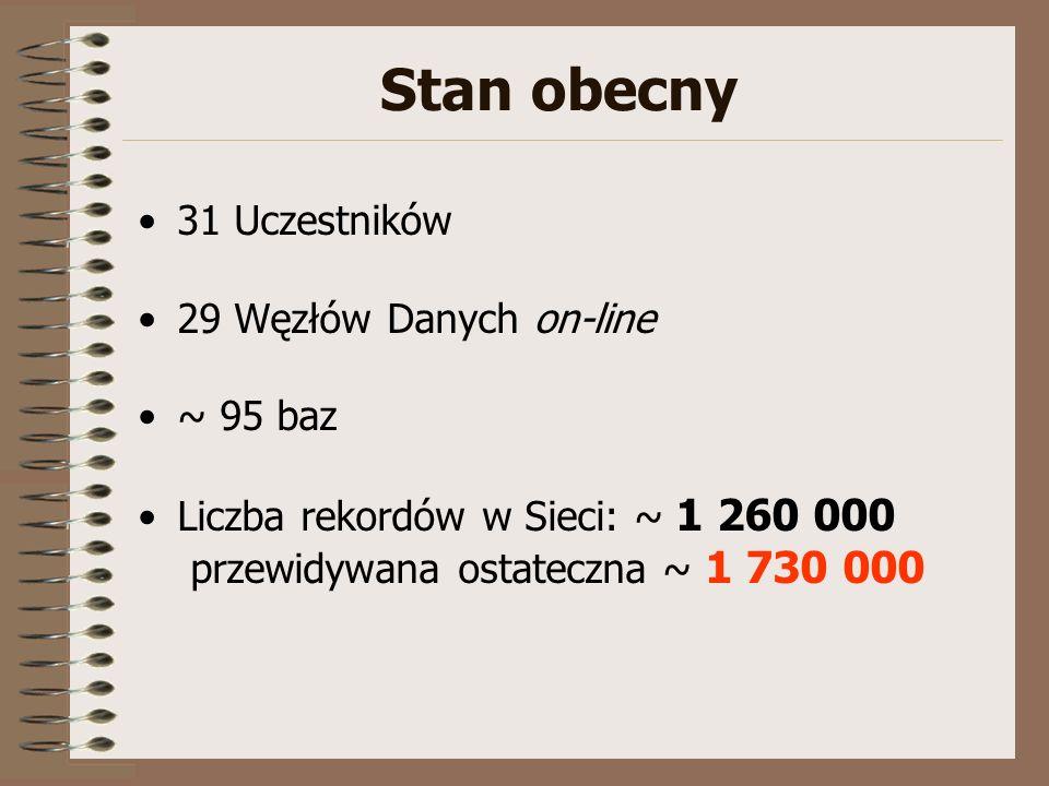 Stan obecny 31 Uczestników 29 Węzłów Danych on-line ~ 95 baz Liczba rekordów w Sieci: ~ 1 260 000 przewidywana ostateczna ~ 1 730 000