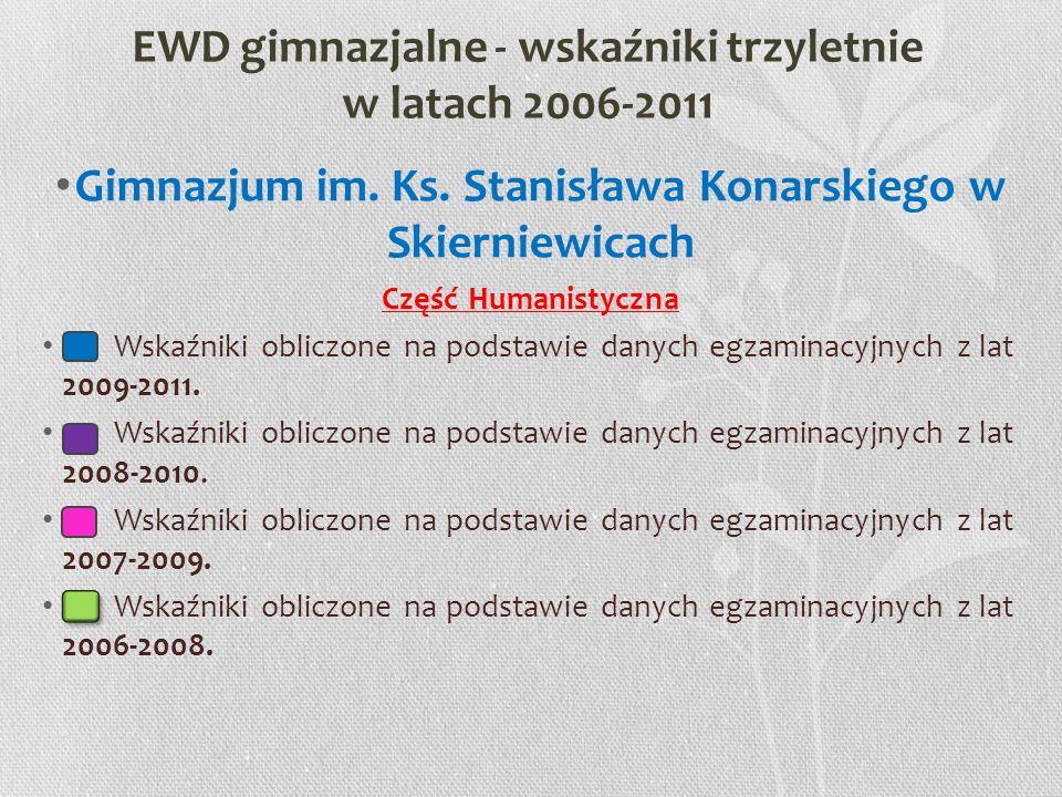 EWD gimnazjalne - wskaźniki trzyletnie w latach 2006-2011 Gimnazjum im. Ks. Stanisława Konarskiego w Skierniewicach Część Humanistyczna Wskaźniki obli