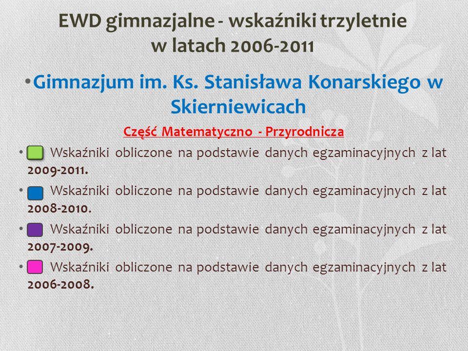 EWD gimnazjalne - wskaźniki trzyletnie w latach 2006-2011 Gimnazjum im. Ks. Stanisława Konarskiego w Skierniewicach Część Matematyczno - Przyrodnicza
