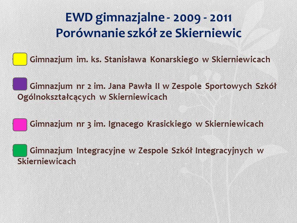 EWD gimnazjalne - 2009 - 2011 Porównanie szkół ze Skierniewic Gimnazjum im. ks. Stanisława Konarskiego w Skierniewicach Gimnazjum nr 2 im. Jana Pawła