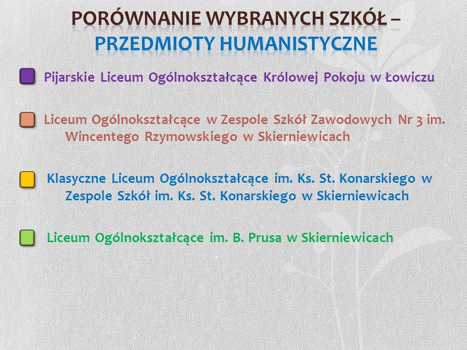 Pijarskie Liceum Ogólnokształcące Królowej Pokoju w Łowiczu Liceum Ogólnokształcące w Zespole Szkół Zawodowych Nr 3 im. Wincentego Rzymowskiego w Skie