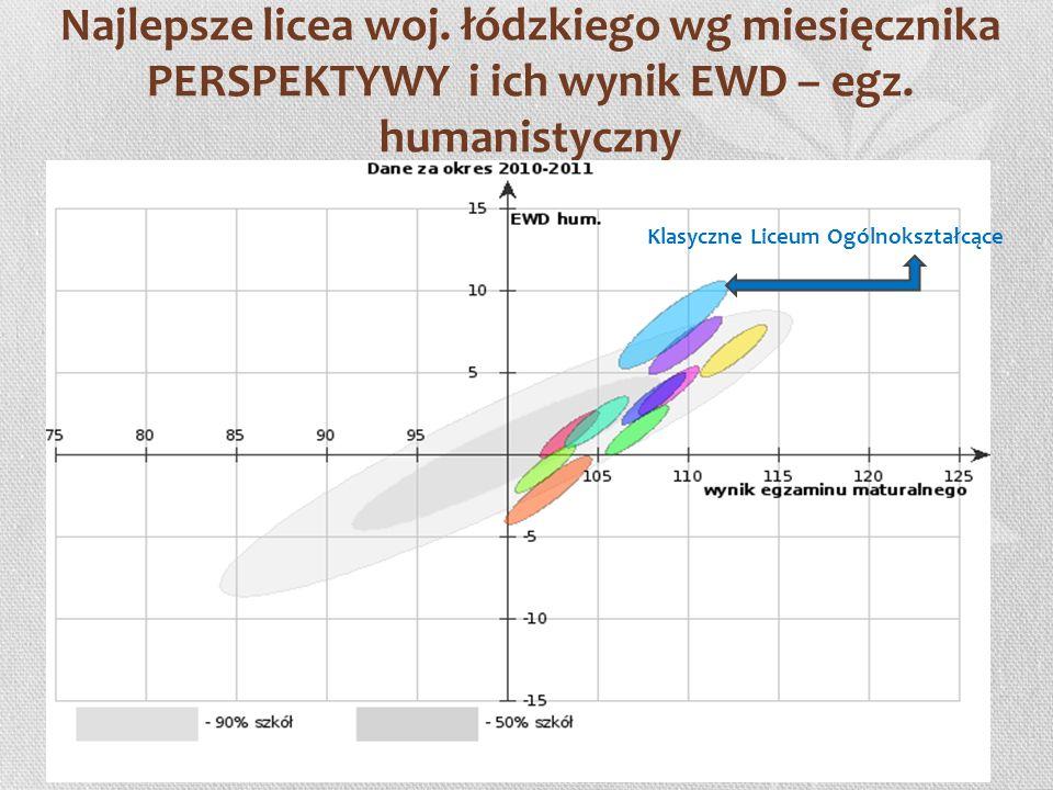 Najlepsze licea woj. łódzkiego wg miesięcznika PERSPEKTYWY i ich wynik EWD – egz. humanistyczny Klasyczne Liceum Ogólnokształcące