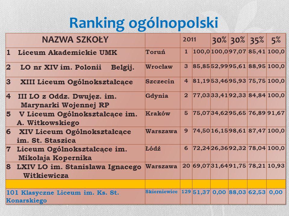 Ranking ogólnopolski